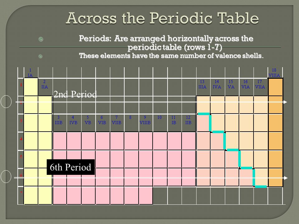  Periods: Are arranged horizontally across the periodic table (rows 1-7)  These elements have the same number of valence shells.