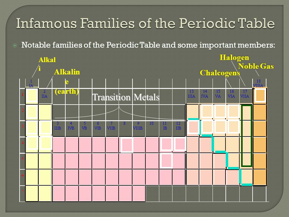  Notable families of the Periodic Table and some important members: Alkal i Alkalin e (earth) Transition Metals Noble Gas HalogenChalcogens