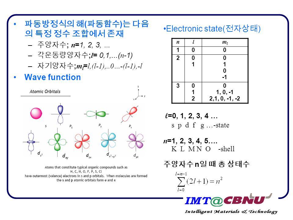 파동방정식의 해 ( 파동함수 ) 는 다음 의 특정 정수 조합에서 존재 – 주양자수 ; n =1, 2, 3, … – 각운동량양자수 ; l = 0,1,...( n -1) – 자기양자수 ; m l = l,(l-1),..0…-(l-1),-l Wave function nlmlml 100 2 0101 0 1 0 3012012 0 1, 0, -1 2,1, 0, -1, -2 Electronic state( 전자상태 ) l =0, 1, 2, 3, 4 … s p d f g …-state n =1, 2, 3, 4, 5 ….