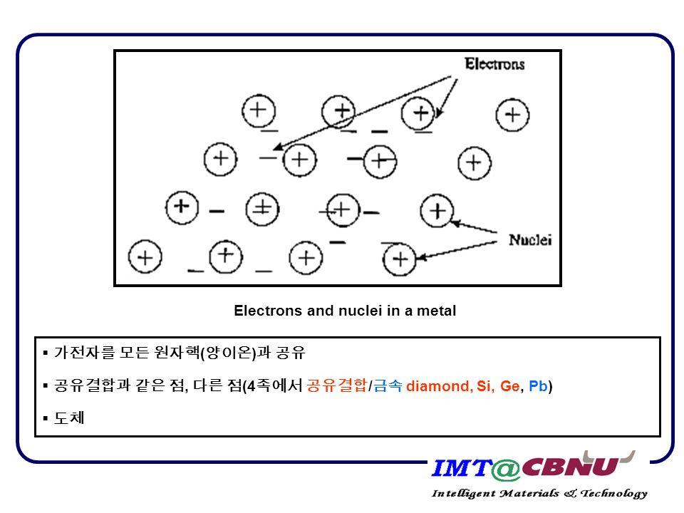 Electrons and nuclei in a metal  가전자를 모든 원자핵 ( 양이온 ) 과 공유  공유결합과 같은 점, 다른 점 (4 족에서 공유결합 / 금속 diamond, Si, Ge, Pb)  도체