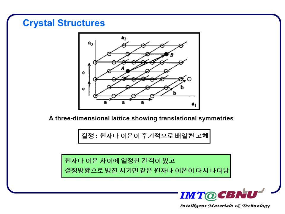A three-dimensional lattice showing translational symmetries 결정 : 원자나 이온이 주기적으로 배열된 고체 원자나 이온 사이에 일정한 간격이 있고 결정방향으로 병진 시키면 같은 원자나 이온이 다시 나타남 Crystal Structures