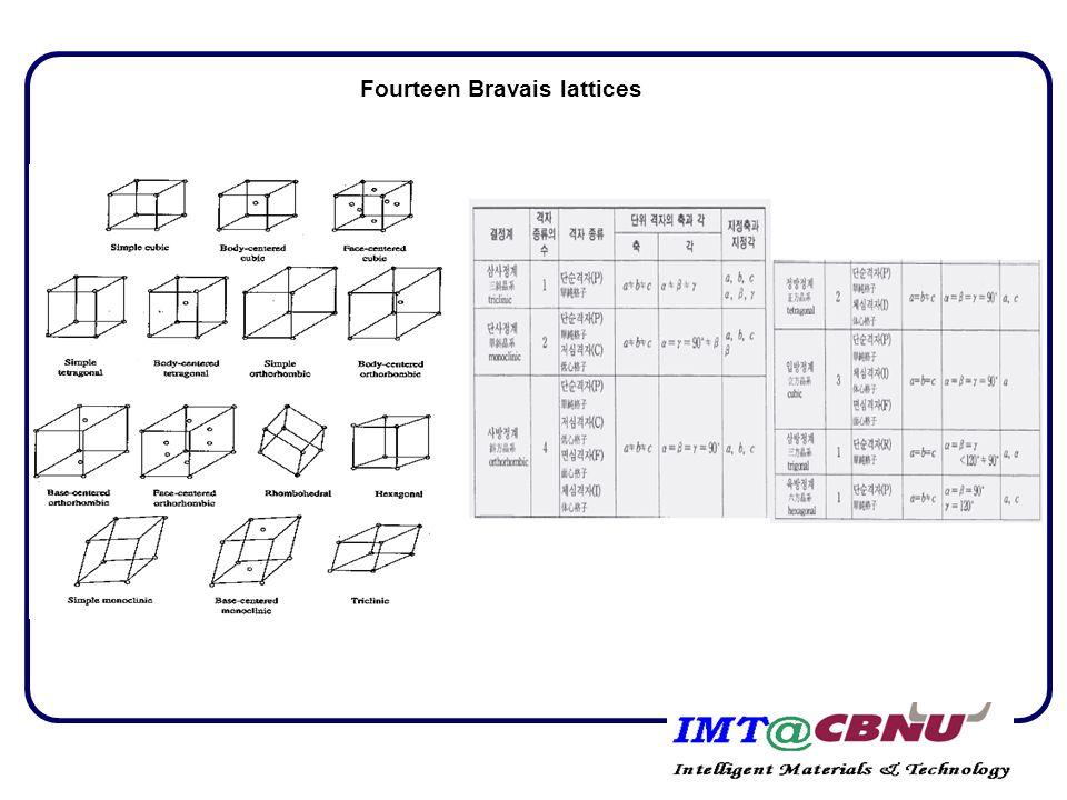 Fourteen Bravais lattices