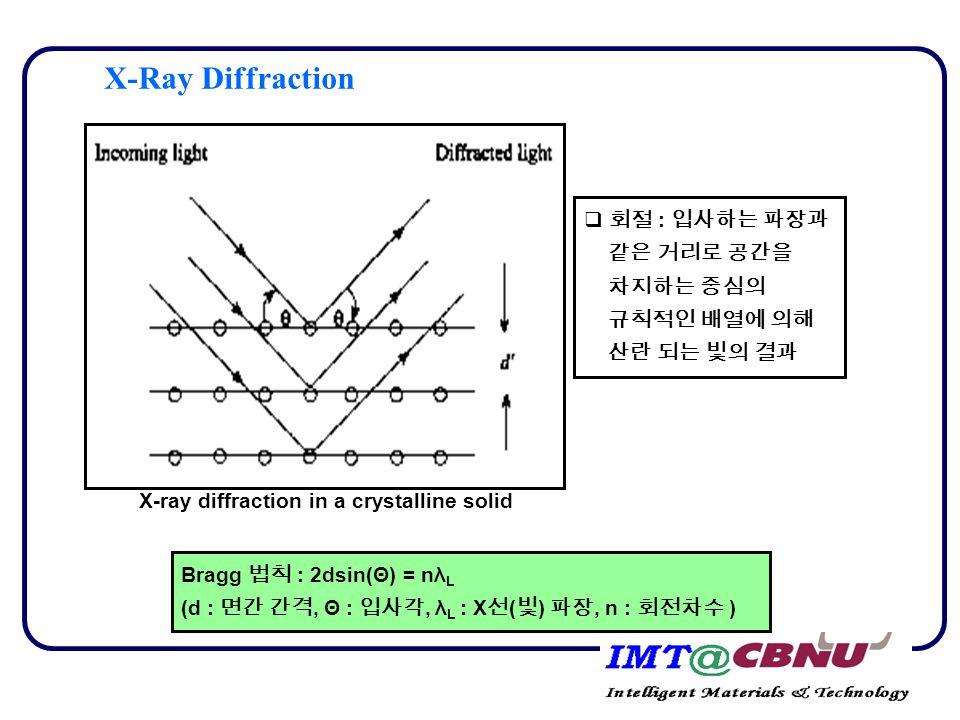X-Ray Diffraction  회절 : 입사하는 파장과 같은 거리로 공간을 차지하는 중심의 규칙적인 배열에 의해 산란 되는 빛의 결과 Bragg 법칙 : 2dsin(Θ) = nλ L (d : 면간 간격, Θ : 입사각, λ L : X 선 ( 빛 ) 파장, n :