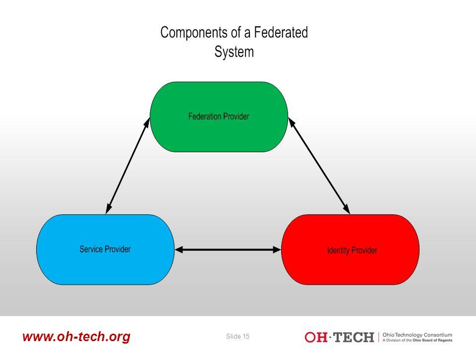 Slide 15 www.oh-tech.org