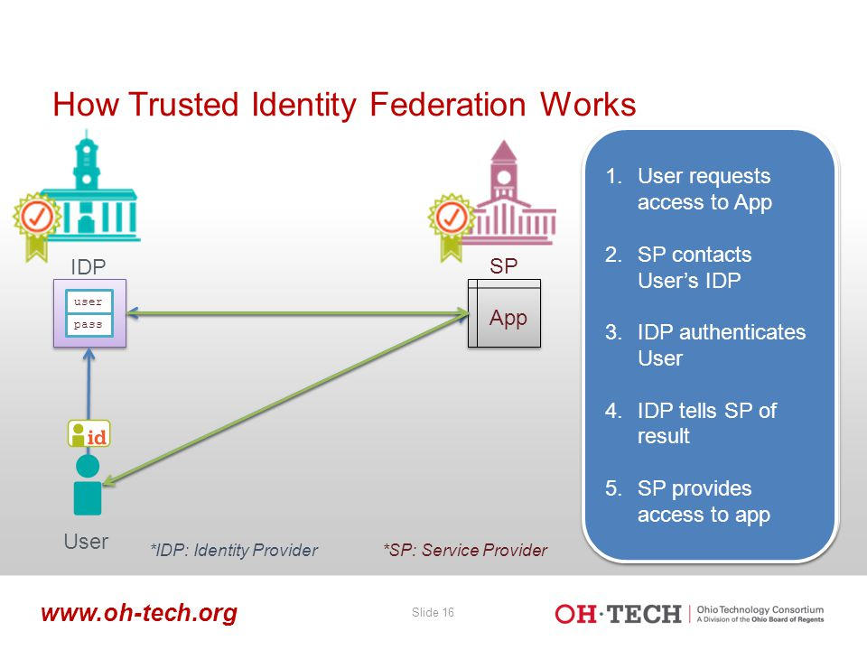 Slide 16 www.oh-tech.org How Trusted Identity Federation Works App user pass SP IDP 1.User requests access to App 2.SP contacts User's IDP 3.IDP authenticates User 1.User requests access to App 2.SP contacts User's IDP 3.IDP authenticates User 1.User requests access to App 2.SP contacts User's IDP 1.User requests access to App 2.SP contacts User's IDP 1.User requests access to App 2.SP contacts User's IDP 3.IDP authenticates User 4.IDP tells SP of result 1.User requests access to App 2.SP contacts User's IDP 3.IDP authenticates User 4.IDP tells SP of result 1.User requests access to App 2.SP contacts User's IDP 3.IDP authenticates User 4.IDP tells SP of result 5.SP provides access to app 1.User requests access to App 2.SP contacts User's IDP 3.IDP authenticates User 4.IDP tells SP of result 5.SP provides access to app User *IDP: Identity Provider*SP: Service Provider