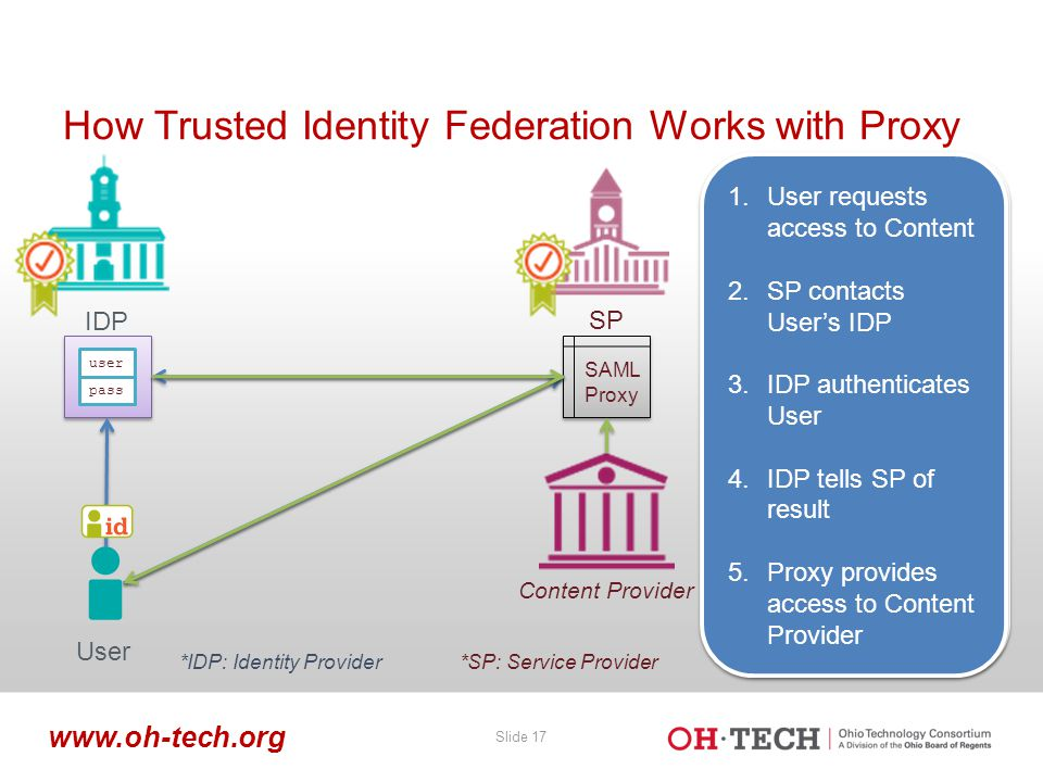 Slide 17 www.oh-tech.org How Trusted Identity Federation Works with Proxy SAML Proxy user pass SP IDP 1.User requests access to App 2.SP contacts User's IDP 3.IDP authenticates User 1.User requests access to App 2.SP contacts User's IDP 3.IDP authenticates User 1.User requests access to App 2.SP contacts User's IDP 1.User requests access to App 2.SP contacts User's IDP 1.User requests access to App 2.SP contacts User's IDP 3.IDP authenticates User 4.IDP tells SP of result 1.User requests access to App 2.SP contacts User's IDP 3.IDP authenticates User 4.IDP tells SP of result 1.User requests access to Content 2.SP contacts User's IDP 3.IDP authenticates User 4.IDP tells SP of result 5.Proxy provides access to Content Provider 1.User requests access to Content 2.SP contacts User's IDP 3.IDP authenticates User 4.IDP tells SP of result 5.Proxy provides access to Content Provider User *IDP: Identity Provider*SP: Service Provider Content Provider