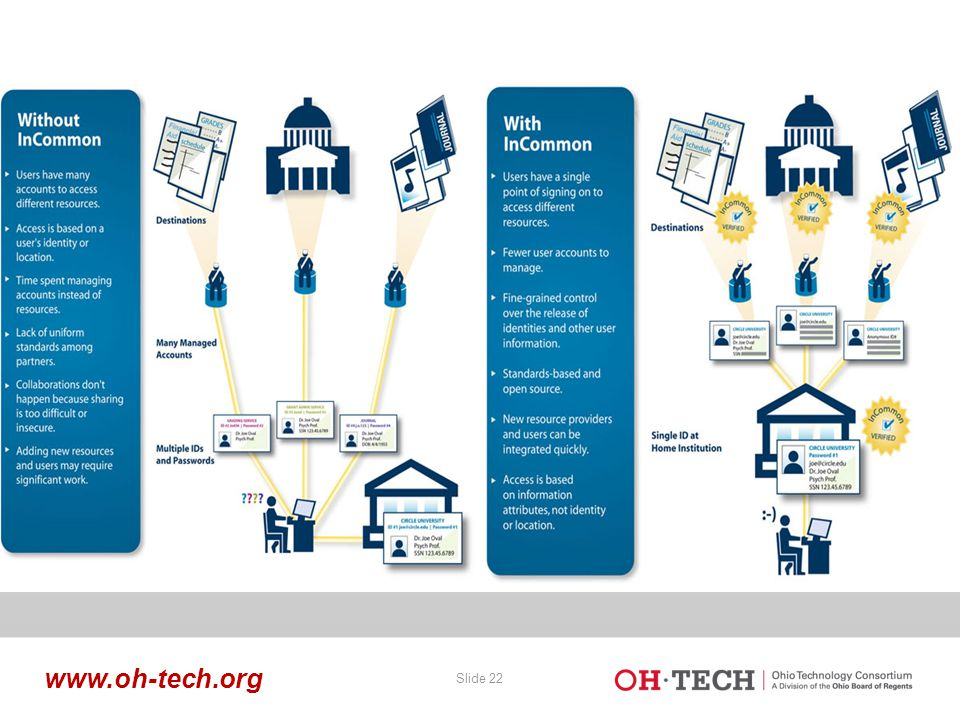 Slide 22 www.oh-tech.org