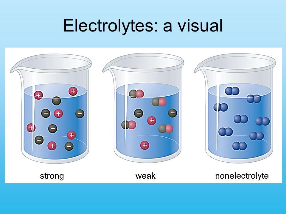 Electrolytes: a visual