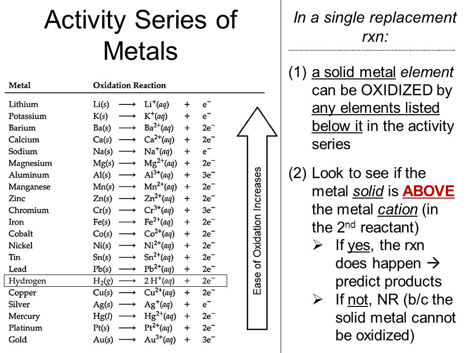 In a single replacement rxn: ---------------------------------------------------------------------- (1)a solid metal element can be OXIDIZED by any el