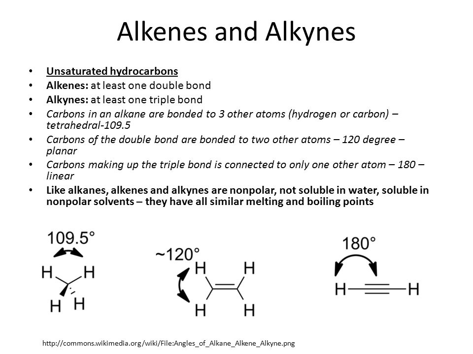 Alkenes and Alkynes Unsaturated hydrocarbons Alkenes: at least one double bond Alkynes: at least one triple bond Carbons in an alkane are bonded to 3 other atoms (hydrogen or carbon) – tetrahedral-109.5 Carbons of the double bond are bonded to two other atoms – 120 degree – planar Carbons making up the triple bond is connected to only one other atom – 180 – linear Like alkanes, alkenes and alkynes are nonpolar, not soluble in water, soluble in nonpolar solvents – they have all similar melting and boiling points http://commons.wikimedia.org/wiki/File:Angles_of_Alkane_Alkene_Alkyne.png