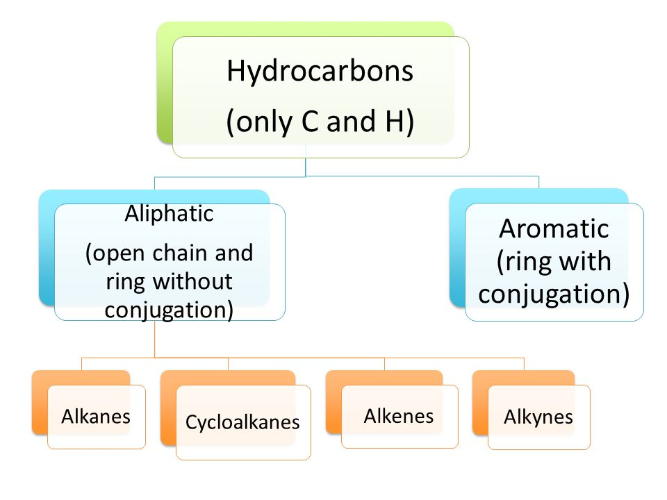 Hydrocarbons (only C and H) Aliphatic (open chain and ring without conjugation) Alkanes Cycloalkanes Alkenes Alkynes Aromatic (ring with conjugation)
