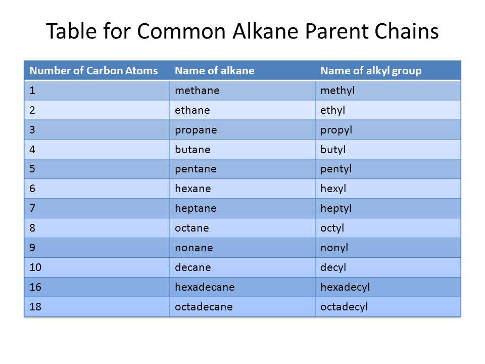 Table for Common Alkane Parent Chains