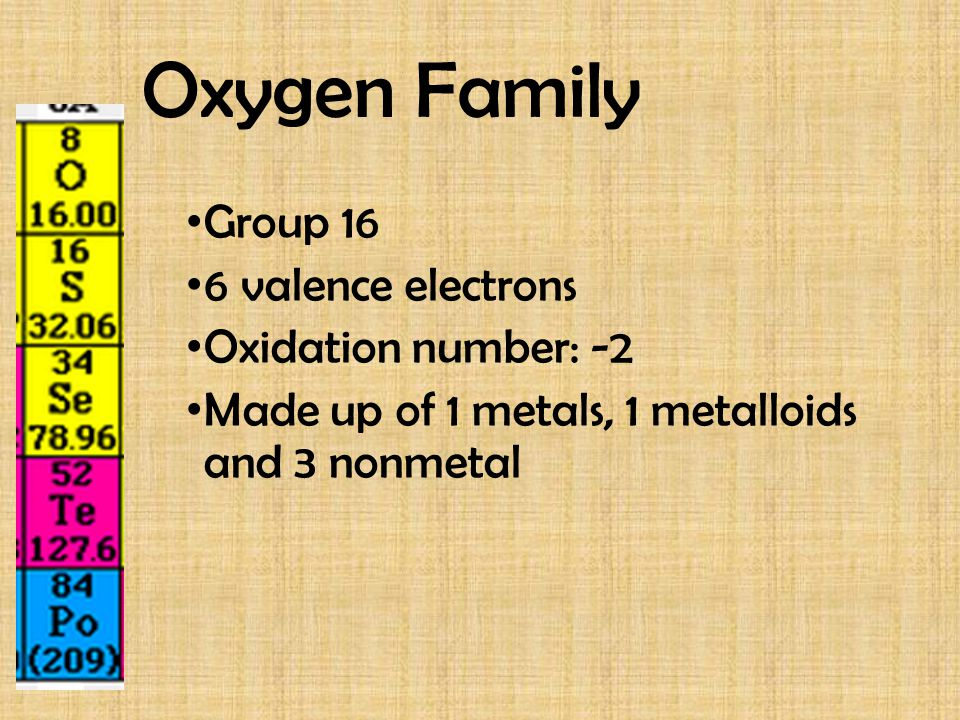 Halogen Family Group 17 7 valence electrons Oxidation Number: -1 Extremely reactive Halogen means salt-former these elements form salts when bonded to other elements (mostly alkali or alkaline earth metals) All are non-metals Exist in all three states of matter https://www.youtube.com/watch?v=yP0U5rGWqdg