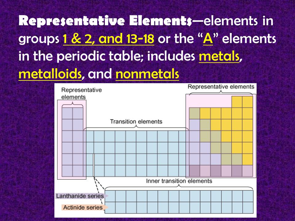 Representative Elements —elements in groups 1 & 2, and 13-18 or the A elements in the periodic table; includes metals, metalloids, and nonmetals