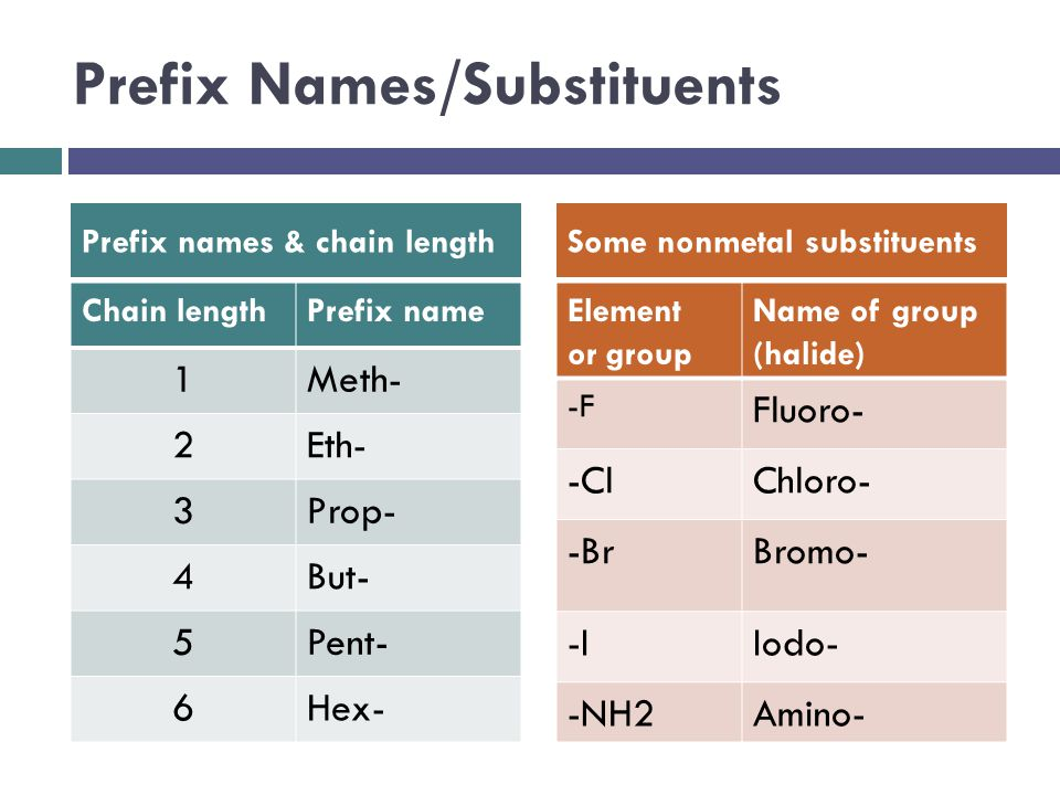 Prefix Names/Substituents Chain lengthPrefix name 1Meth- 2Eth- 3Prop- 4But- 5Pent- 6Hex- Prefix names & chain lengthSome nonmetal substituents Element