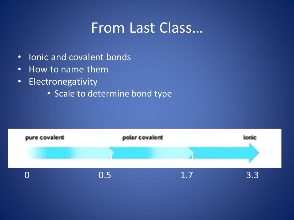 From Last Class… Ionic and covalent bonds How to name them Electronegativity Scale to determine bond type | | | 0 0.5 1.7 3.3
