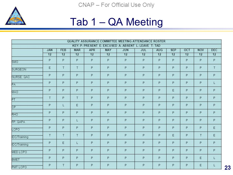 CNAP – For Official Use Only Tab 1 – QA Meeting 23 QUALITY ASSURANCE COMMITTEE MEETING ATTENDANCE ROSTER KEY: P- PRESENT E- EXCUSED A- ABSENT L- LEAVE T- TAD JANFEBMARAPRMAYJUNJULAUGSEPOCTNOVDEC 12 PPPPPPPPPPPP SMO ETTPPPPPPPPT SURGEON PPPPPPPPPPPP NURSE: QAC PPPPPPPPPPPL PA PPPPPPPPEPPP MAO TPTPPPPPPPPP PT PLEPPPPPPPPP CP PPPPPPPPPPPP RHO PPLPPPPPPPPP FP: QAPA PPPPPPPPPPPE LCPO TTTPPPPPEPTE IDC/Training PELPPPPPPPPP PPPPPPPPPPPP MED LCPO PPPPPPPPPPEL BMET PTPPPPPPPPEL PMT LCPO