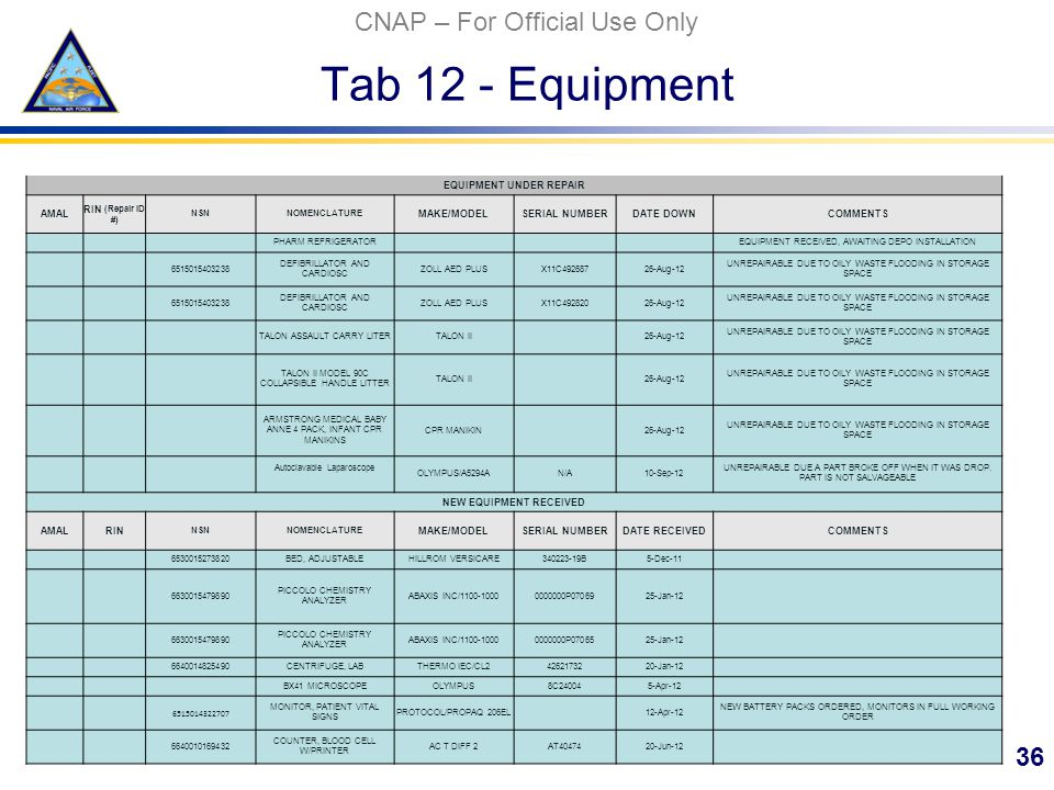 CNAP – For Official Use Only Tab 12 - Equipment 36 EQUIPMENT UNDER REPAIR AMAL RIN (Repair ID #) NSNNOMENCLATURE MAKE/MODELSERIAL NUMBERDATE DOWNCOMMENTS PHARM REFRIGERATOR EQUIPMENT RECEIVED, AWAITING DEPO INSTALLATION 6515015403238 DEFIBRILLATOR AND CARDIOSC ZOLL AED PLUSX11C49268726-Aug-12 UNREPAIRABLE DUE TO OILY WASTE FLOODING IN STORAGE SPACE 6515015403238 DEFIBRILLATOR AND CARDIOSC ZOLL AED PLUSX11C49282026-Aug-12 UNREPAIRABLE DUE TO OILY WASTE FLOODING IN STORAGE SPACE TALON ASSAULT CARRY LITERTALON II 26-Aug-12 UNREPAIRABLE DUE TO OILY WASTE FLOODING IN STORAGE SPACE TALON II MODEL 90C COLLAPSIBLE HANDLE LITTER TALON II 26-Aug-12 UNREPAIRABLE DUE TO OILY WASTE FLOODING IN STORAGE SPACE ARMSTRONG MEDICAL BABY ANNE 4 PACK, INFANT CPR MANIKINS CPR MANIKIN 26-Aug-12 UNREPAIRABLE DUE TO OILY WASTE FLOODING IN STORAGE SPACE Autoclavable Laparoscope OLYMPUS/A5294AN/A10-Sep-12 UNREPAIRABLE DUE A PART BROKE OFF WHEN IT WAS DROP.