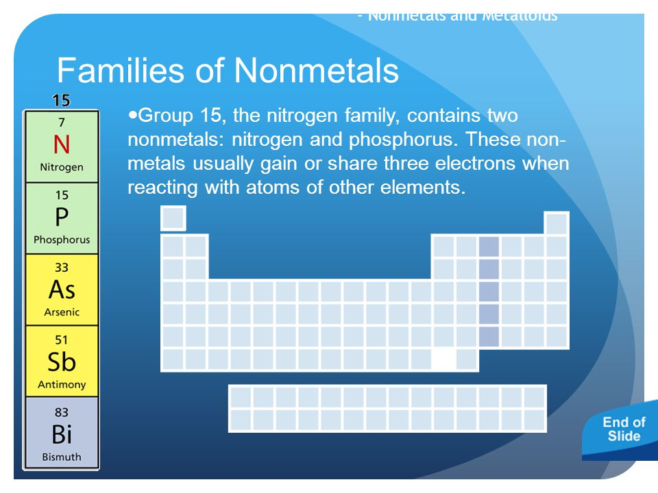 Families of Nonmetals Group 15, the nitrogen family, contains two nonmetals: nitrogen and phosphorus. These non- metals usually gain or share three el