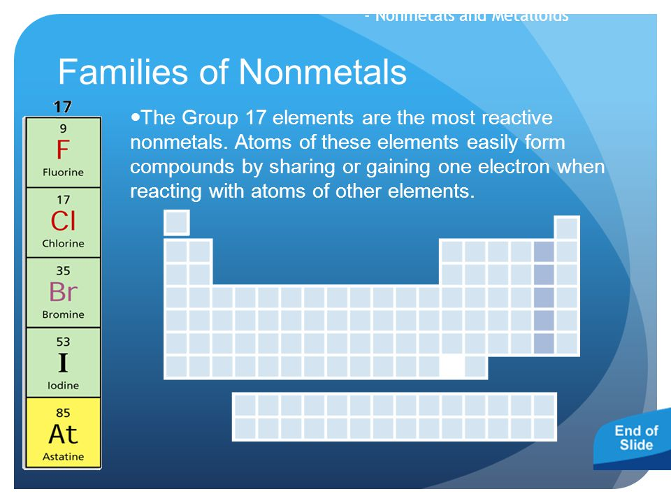Families of Nonmetals The Group 17 elements are the most reactive nonmetals. Atoms of these elements easily form compounds by sharing or gaining one e
