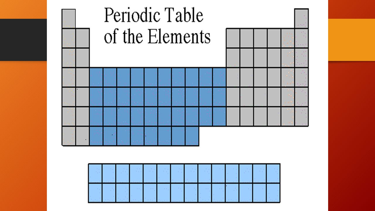 Aim how are elements organized in the periodic table do now 1 11 transition metals and inner transition metals the elements in groups 3 through 12 are called transition metals typically hard solids with high melting gamestrikefo Images
