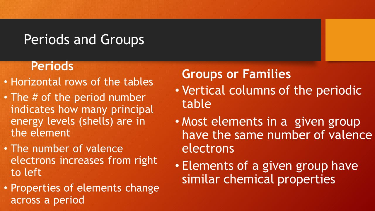 Periods and Groups Periods Horizontal rows of the tables The # of the period number indicates how many principal energy levels (shells) are in the element The number of valence electrons increases from right to left Properties of elements change across a period Groups or Families Vertical columns of the periodic table Most elements in a given group have the same number of valence electrons Elements of a given group have similar chemical properties