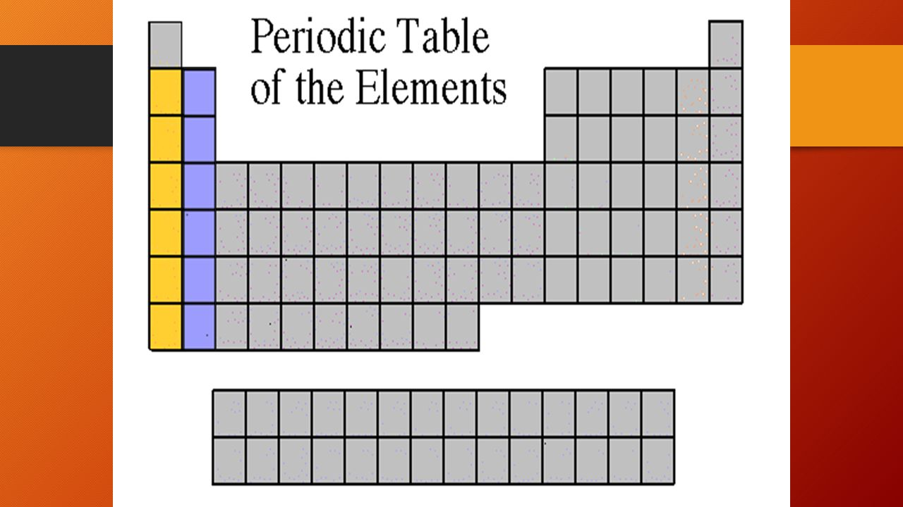 Aim how are elements organized in the periodic table do now 1 9 alkali metals and alkaline earth metal alkali metals group 1 most active metals in the periodic table all react vigorously with water to produce h 2 g gamestrikefo Choice Image