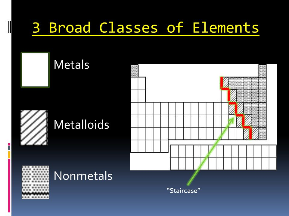 """3 Broad Classes of Elements Metals Nonmetals Metalloids """"Staircase"""""""
