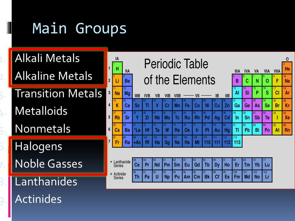 Main Groups 1. Alkali Metals 2. Alkaline Metals 3. Transition Metals 4. Metalloids 5. Nonmetals 6. Halogens 7. Noble Gasses 8. Lanthanides 9. Actinide