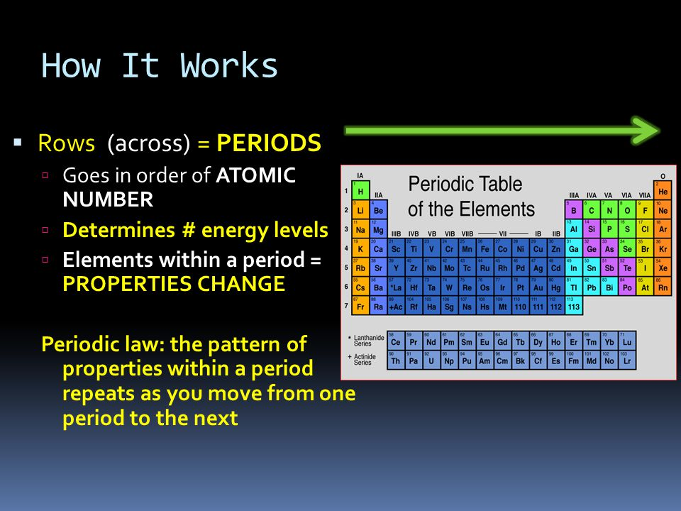 How It Works  Rows (across) = PERIODS  Goes in order of ATOMIC NUMBER  Determines # energy levels  Elements within a period = PROPERTIES CHANGE Periodic law: the pattern of properties within a period repeats as you move from one period to the next