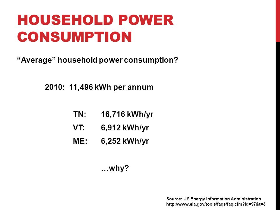 "HOUSEHOLD POWER CONSUMPTION ""Average"" household power consumption? 2010: 11,496 kWh per annum TN: 16,716 kWh/yr VT: 6,912 kWh/yr ME: 6,252 kWh/yr …why"