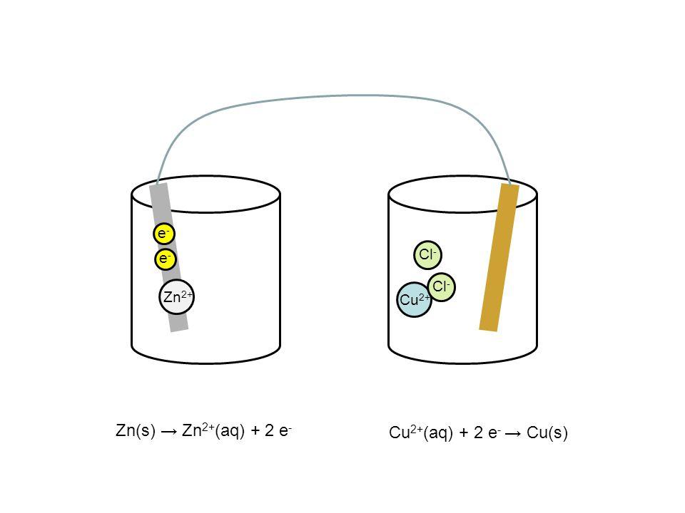 Zn(s) → Zn 2+ (aq) + 2 e - Zn 2+ e-e- e-e- Cu 2+ Cu 2+ (aq) + 2 e - → Cu(s) Cl -