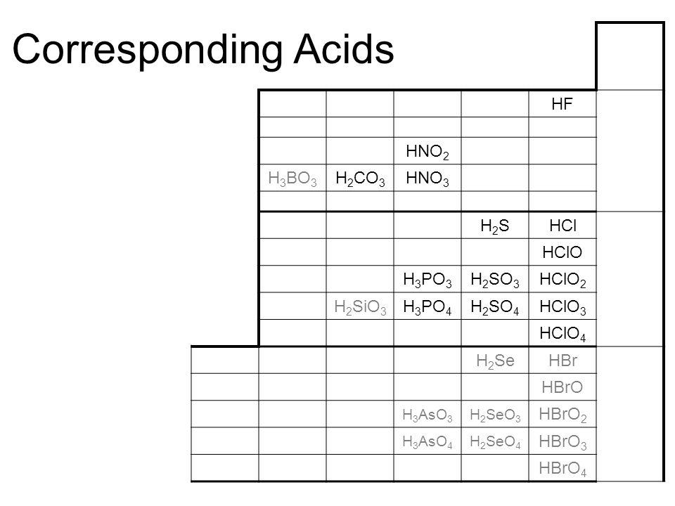 Corresponding Acids HF HNO 2 H 3 BO 3 H 2 CO 3 HNO 3 H2SH2SHCl HClO H 3 PO 3 H 2 SO 3 HClO 2 H 2 SiO 3 H 3 PO 4 H 2 SO 4 HClO 3 HClO 4 H 2 SeHBr HBrO H 3 AsO 3 H 2 SeO 3 HBrO 2 H 3 AsO 4 H 2 SeO 4 HBrO 3 HBrO 4