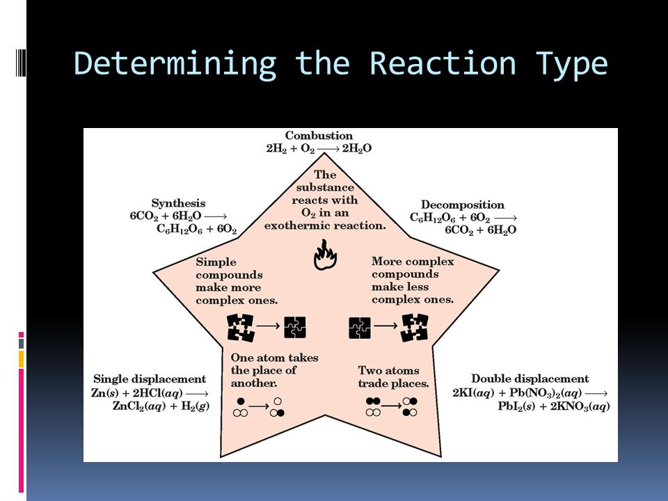Determining the Reaction Type