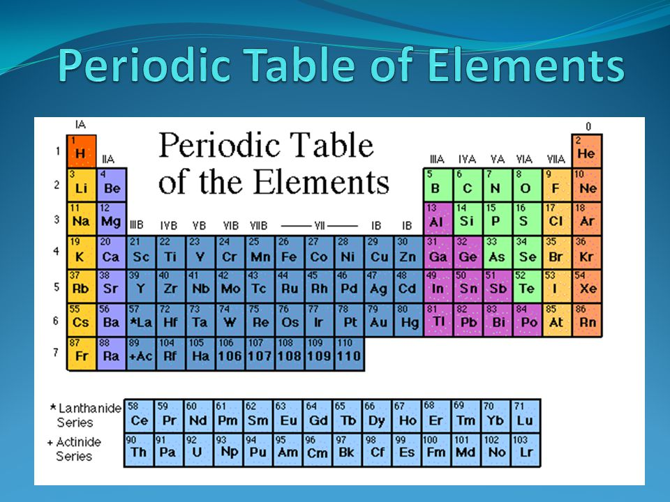 All atoms are made of three fundamental subatomic particles: the electron, the proton, and the neutron. Atoms are spherically shaped. Atoms are mostly