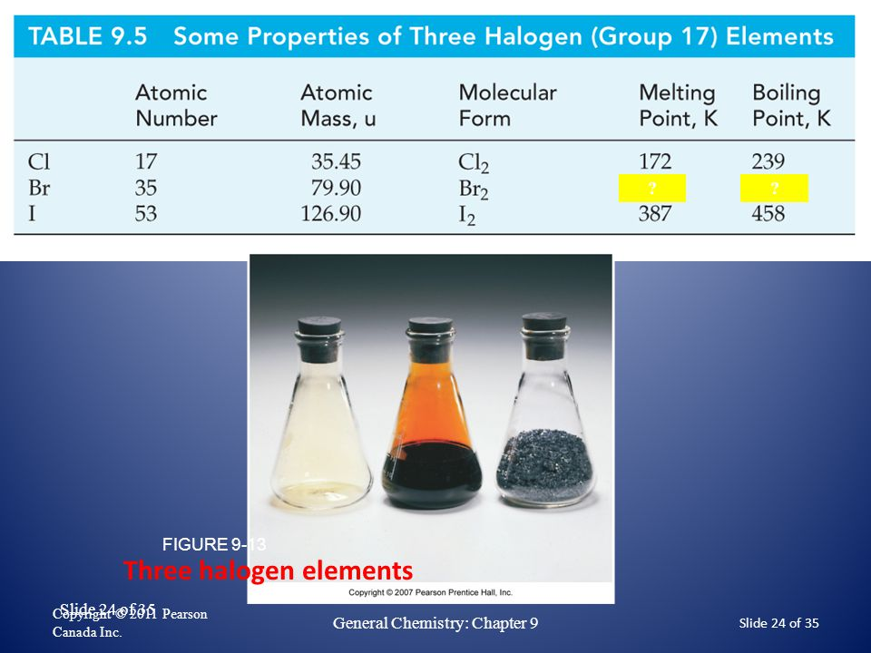 Slide 24 of 35 Copyright © 2011 Pearson Canada Inc. General Chemistry: Chapter 9 Slide 24 of 35 332 266 ? ? Three halogen elements FIGURE 9-13