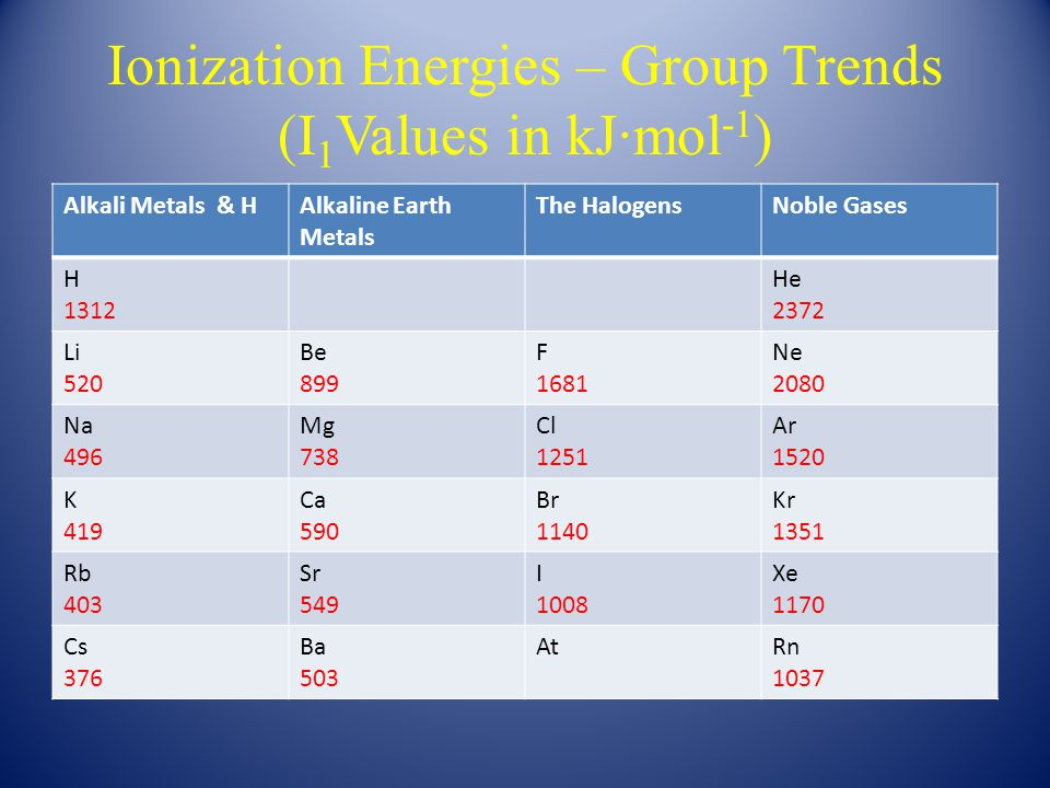 Ionization Energies – Group Trends (I 1 Values in kJ∙mol -1 ) Alkali Metals & HAlkaline Earth Metals The HalogensNoble Gases H 1312 He 2372 Li 520 Be