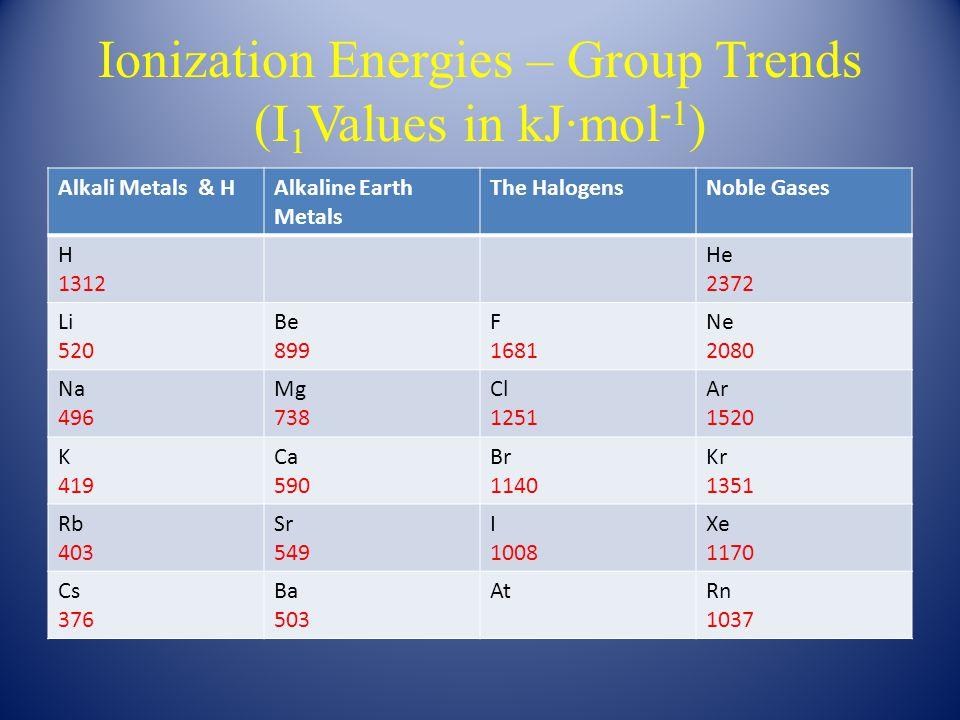 Slide 18 of 35 Second Electron Affinities O(g) + e - → O - (g) EA = -141 kJ Copyright © 2011 Pearson Canada Inc.