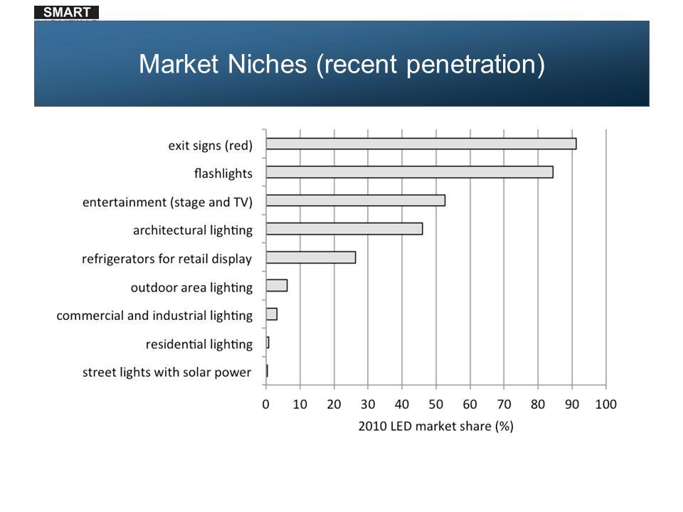 Market Niches (recent penetration)