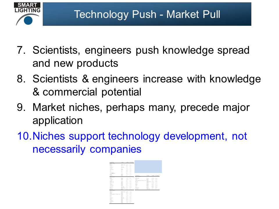 Technology Push - Market Pull 7.Scientists, engineers push knowledge spread and new products 8.Scientists & engineers increase with knowledge & commercial potential 9.Market niches, perhaps many, precede major application 10.Niches support technology development, not necessarily companies
