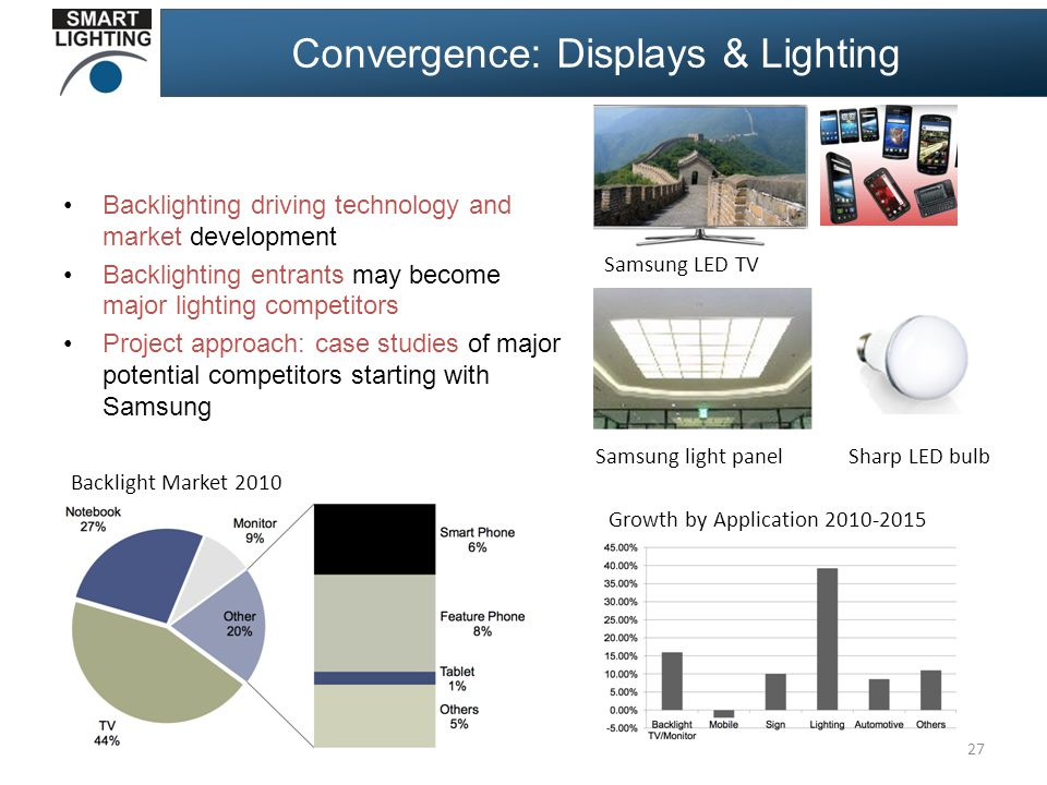 Convergence: Displays & Lighting Backlighting driving technology and market development Backlighting entrants may become major lighting competitors Project approach: case studies of major potential competitors starting with Samsung 27 Growth by Application 2010-2015 Backlight Market 2010 Samsung LED TV Samsung light panelSharp LED bulb