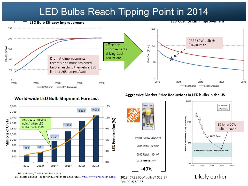 LED Bulbs Reach Tipping Point in 2014 Aggressive Market Price Reductions in LED bulbs in the US SoSri Jandhyala, The Lighting Revolution Solid State Lighting – opportunity, challenges & the future, http://www.onsemicond.comhttp://www.onsemicond.com urce: DOE MYPP 2013, Datapoint 2013: CREE 60W bulb @ $12.97 Feb 2015 $9.87 2013 Retail: $14.97 -40% LED Bulb Efficacy Improvement Dramatic improvements recently and more projected before reaching theoretical LED limit of 268 lumens/watt Efficiency improvements driving Cost reductions LED Cost ($/Klm) Improvement CREE 60W bulb @ $16/Klumen $5 for a 60W bulb in 2020 Anticipate tipping point when LED bulbs reach <$10 Likely earlier