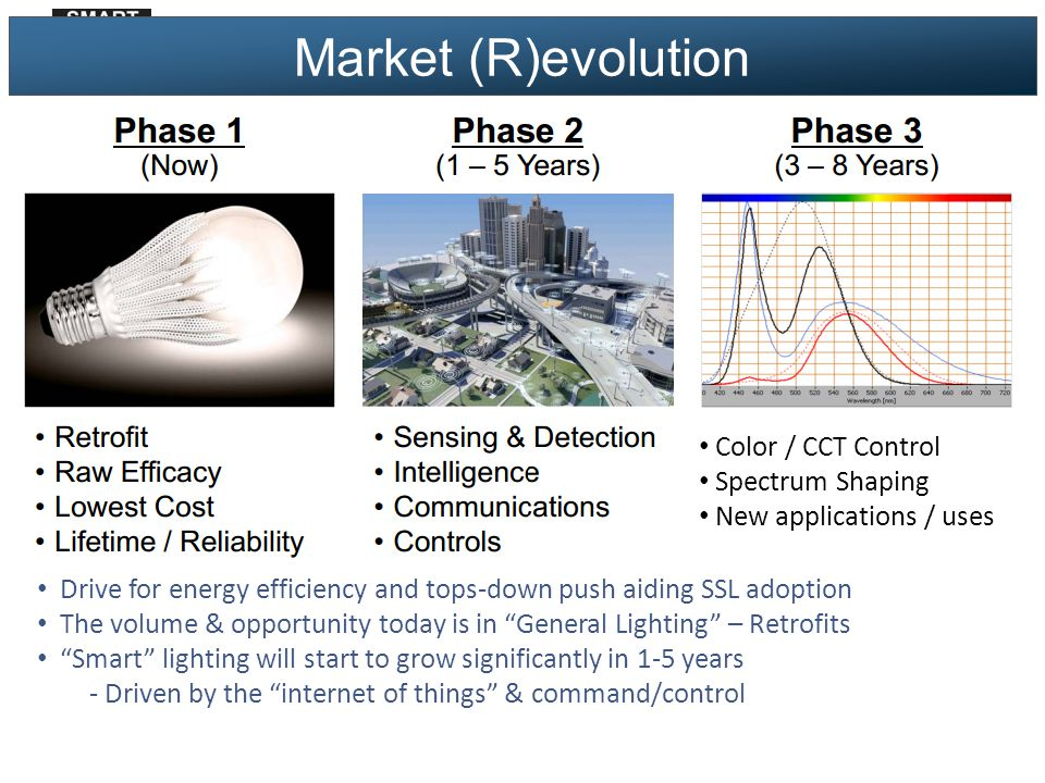 Market (R)evolution Drive for energy efficiency and tops-down push aiding SSL adoption The volume & opportunity today is in General Lighting – Retrofits Smart lighting will start to grow significantly in 1-5 years - Driven by the internet of things & command/control Color / CCT Control Spectrum Shaping New applications / uses