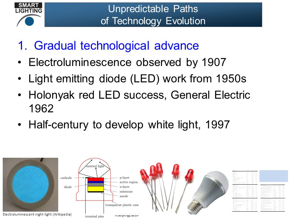 Unpredictable Paths of Technology Evolution 1.Gradual technological advance Electroluminescence observed by 1907 Light emitting diode (LED) work from 1950s Holonyak red LED success, General Electric 1962 Half-century to develop white light, 1997 Electroluminescent night light (Wikipedia) myledlightingguide.com