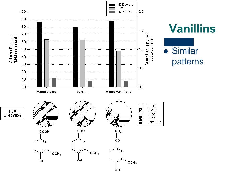 Vanillins Similar patterns