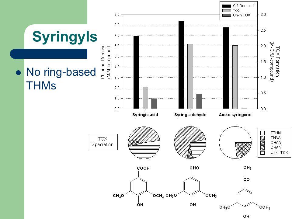 Syringyls No ring-based THMs