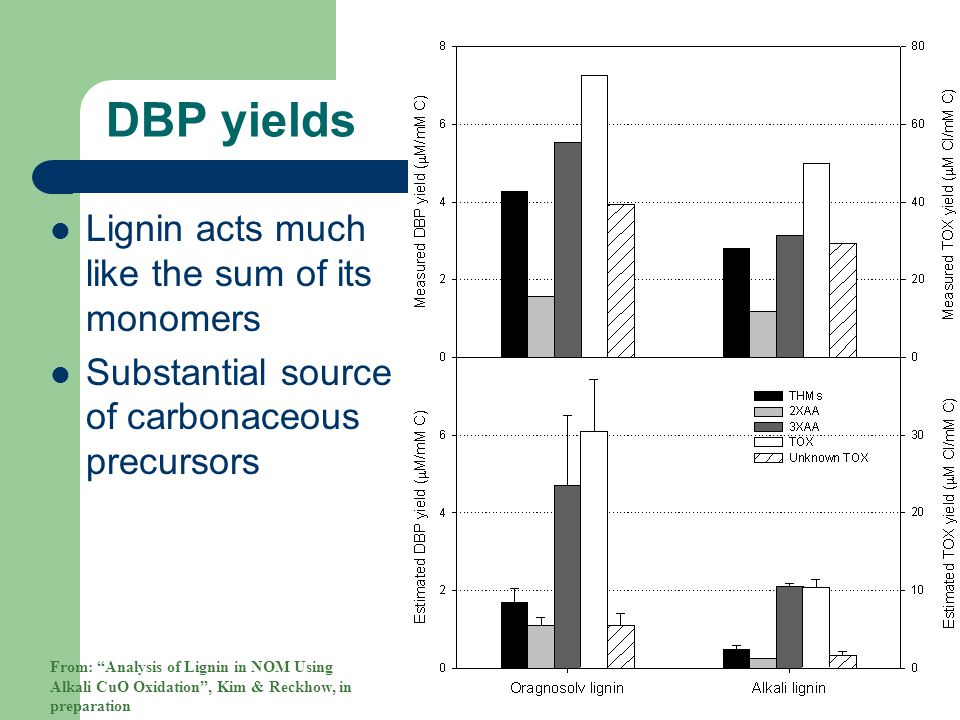 """DBP yields Lignin acts much like the sum of its monomers Substantial source of carbonaceous precursors From: """"Analysis of Lignin in NOM Using Alkali C"""