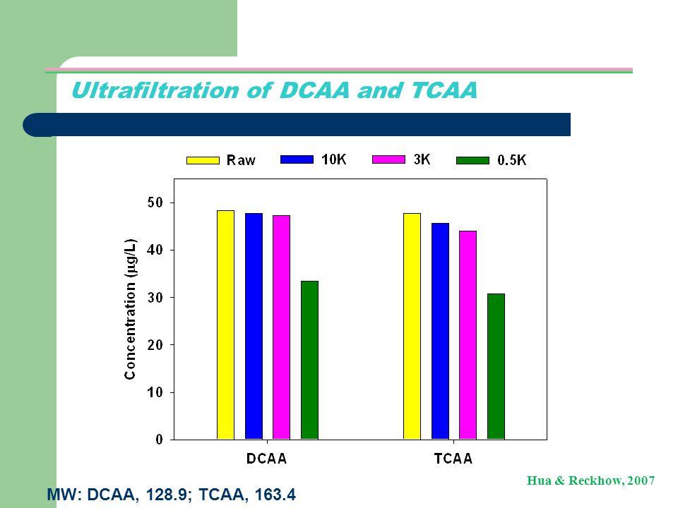 Ultrafiltration of DCAA and TCAA MW: DCAA, 128.9; TCAA, 163.4 Hua & Reckhow, 2007