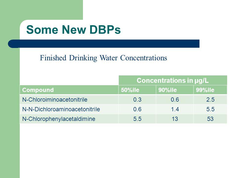 Some New DBPs Compound50%ile90%ile99%ile N-Chloroiminoacetonitrile0.30.62.5 N-N-Dichloroaminoacetonitrile0.61.45.5 N-Chlorophenylacetaldimine5.51353 C