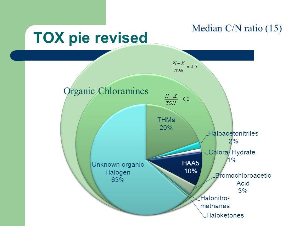 TOX pie revised Organic Chloramines Median C/N ratio (15)